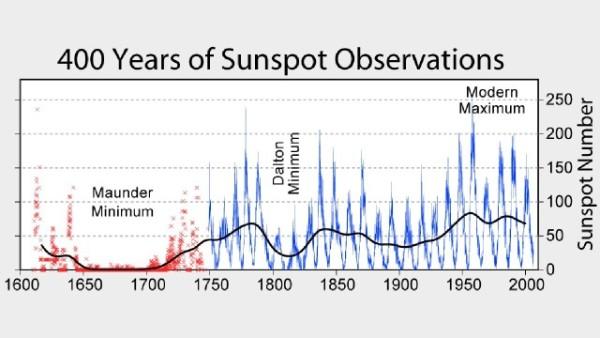 1 maunder_minimum_sunspots