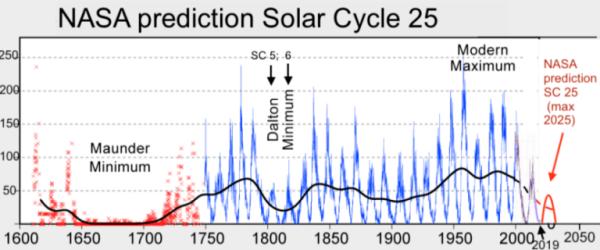 2 Solar-Cycle-25-NASA-full